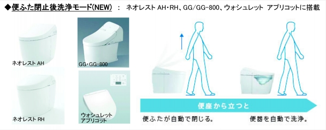 お客様ニーズに対応、新機能追加/『便ふた閉止後洗浄モード』 8月2日(月)に発売予定/TOTO